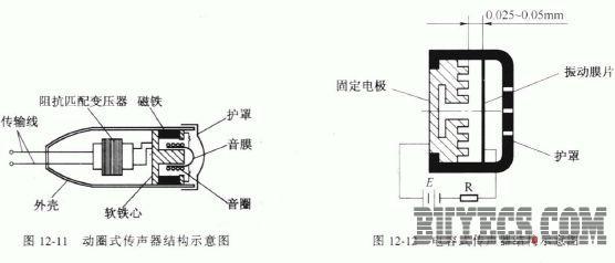 如果在电容器的两端有一个负载电阻r 及直流极化电压e.
