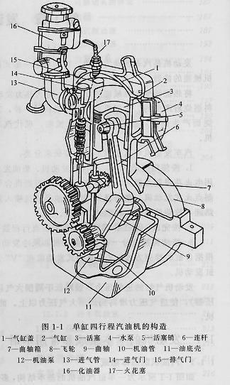 金华市汽车发动机的基本术语