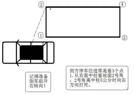 经验交流:科二图解:深度解析侧方位停车技巧