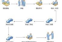安业驾校:上海学车多久可以拿到驾照