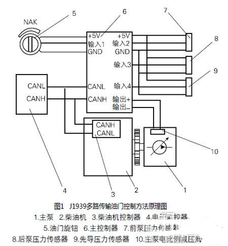 采用电子控制燃油喷射及排放的柴油机即为电喷柴油机.