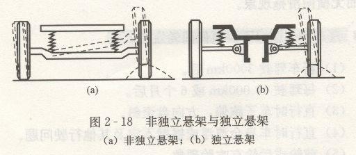 悬架由哪几部分组成- 驾考宝典