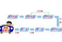 广州学车考驾照多少钱、要多久、条件、流程
