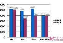 江林驾校:济南车管所公布2017上半年驾考大数据排行榜