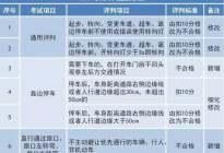 最新科一、科二、科三、科四操作要求及考试评判标准(学员速速收藏)