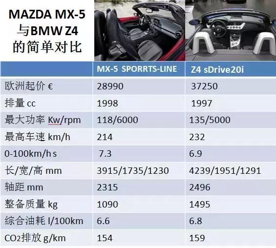 马自达最帅的双座敞篷跑车 全球销量第一 只要125万元起售?