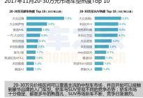 中国品牌发动攻势 11月购车热度排行