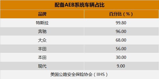 IIHS数据公布 车企逐步兑现普及AEB系统承诺