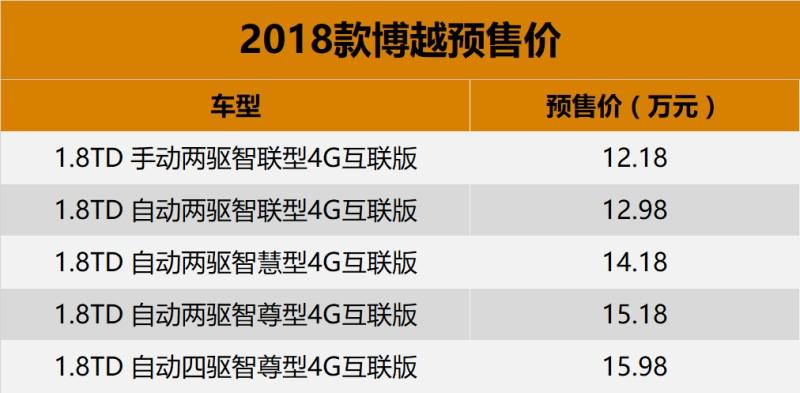 预售12.18万-15.98万 吉利新款博越将3月上市