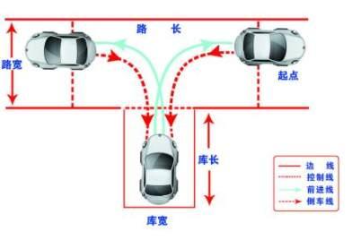 注意!有了这些情况竟然不能申请机动车驾驶证!