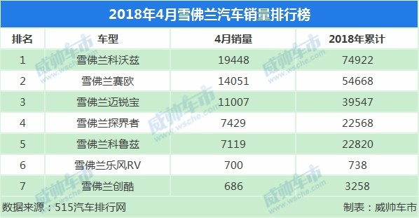 4月雪佛兰汽车销量排行榜出炉哪些款车是比较受欢迎的