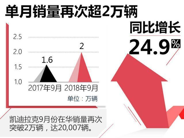 凯迪拉克XT4首月销量超2千辆 同比增添30.6%