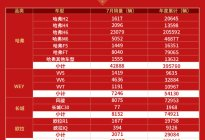 """销量报告:长城汽车下半年迎""""开门红"""" 7月销量60357辆 同比大增11.09%"""
