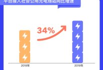e充网发布2019北京充电设施建设及充电行为浅析报告