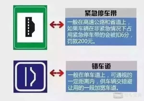 这些必考的交通标志题,90%的人都会混淆。