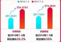 火力全开,东风本田三巨头思域/CR-V/XR-V销量依旧稳
