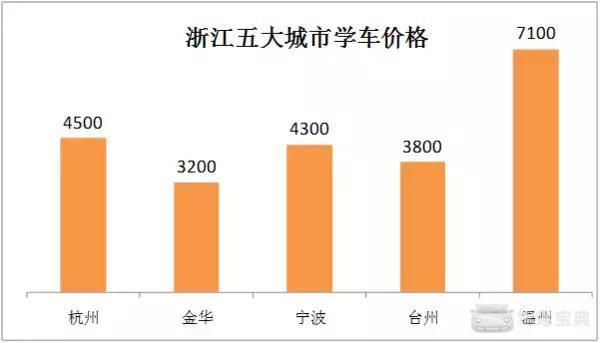 7月1日驾考新规正式实施,学车费用上涨5000元!