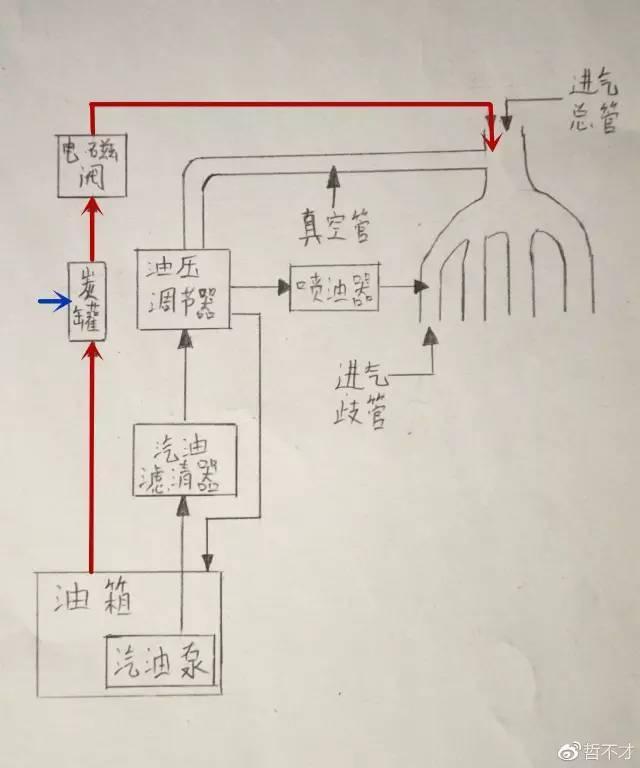 """汽车父亲V为什么要怼网红""""快马力""""?我先到来谈谈燃油供应体系"""