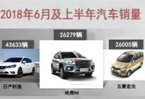 6月及上半年汽车销量榜单正式公布