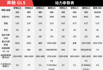 奢华与时尚的代名词:奔驰GLS发展史
