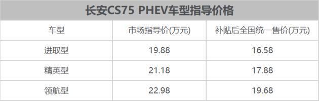 长安CS75混动百公里油耗1.6升,16.58万起售值吗?