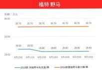 港口野马暴跌到28.8万,赶紧从4S店退了2.3L中规,直飞天津