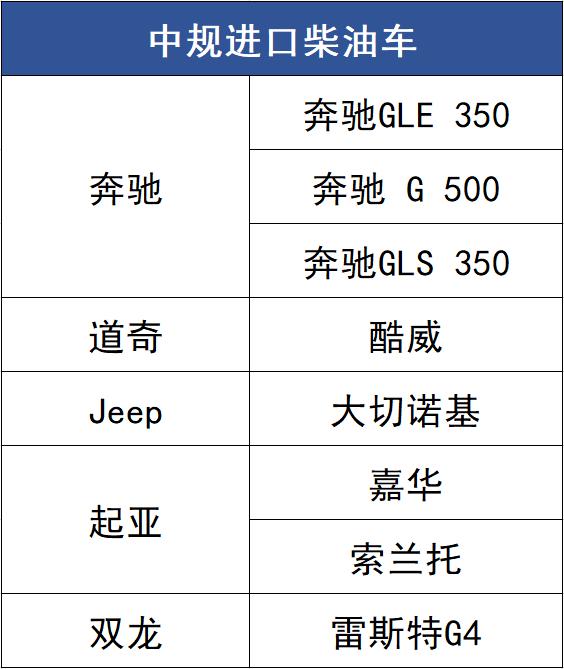 省油有劲养车成本低,能满足国六标准的柴油SUV都在这了