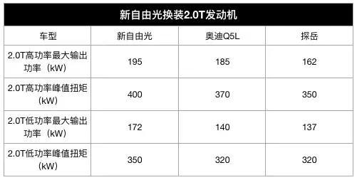 新自由光换装2.0T发动机,经过升级的9AT变速箱,起步价低于20万