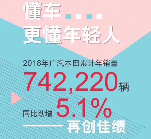 广汽本田2018年销量公布,全年销量超74万,同比增5.1%