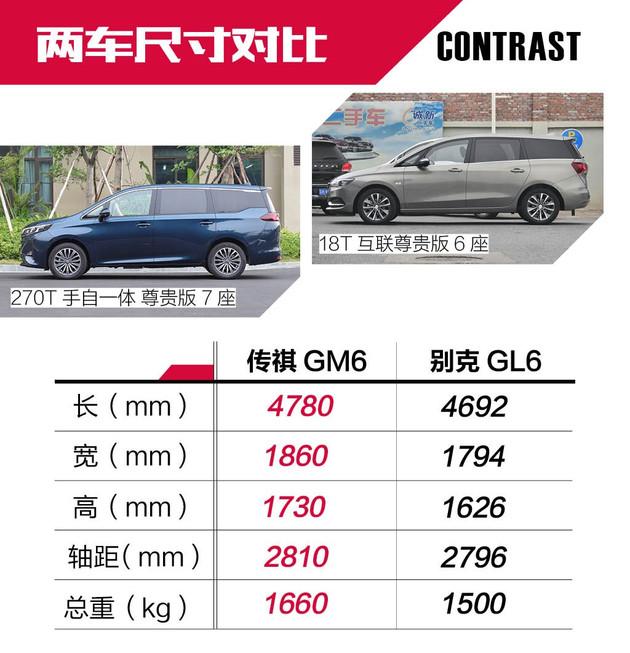 传祺GM6吹响自主MPV开年反击战!它只比GL6多一个缸?