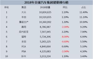 2018年全球汽车销量榜出炉!大众、丰田、雷诺日产三分天下!