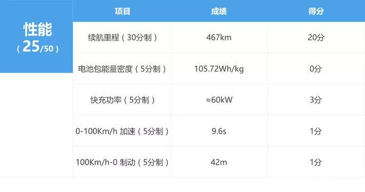 6款热门纯电车真实续航曝光!最高的1款续航467km