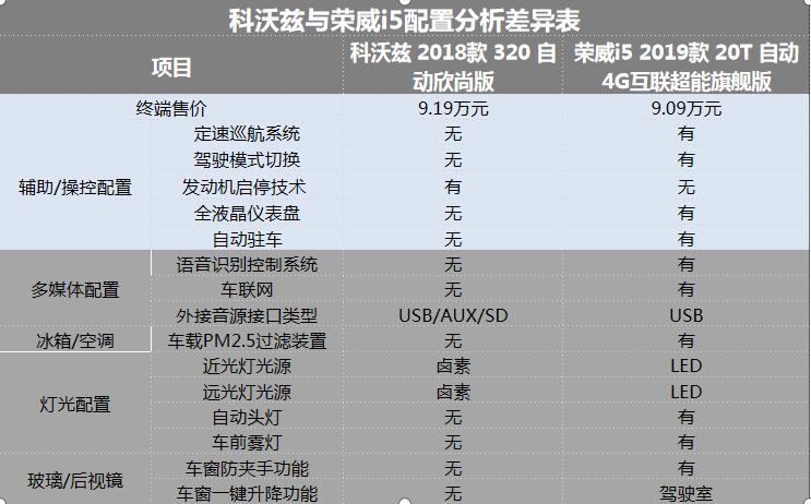 10万元选自主还是合资,荣威i5对比科沃兹,孰强孰弱?
