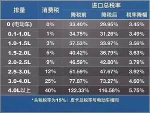 4.0L税率降幅达5.75%,买平行进口车好时机