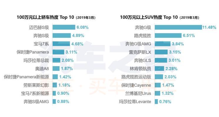 亚洲龙带动丰田升温 3月购车热度排行榜