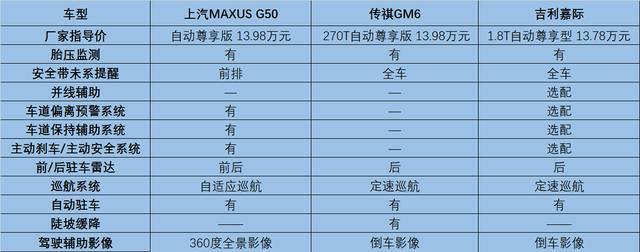 """10万级别MPV性价比最强,上汽MAXUS G50""""硬核""""卖点全解析!"""