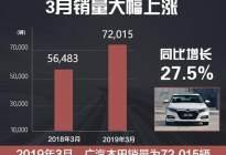 外观更帅,保值率高,地球梦发动机加持,3月销量终于突破2万台