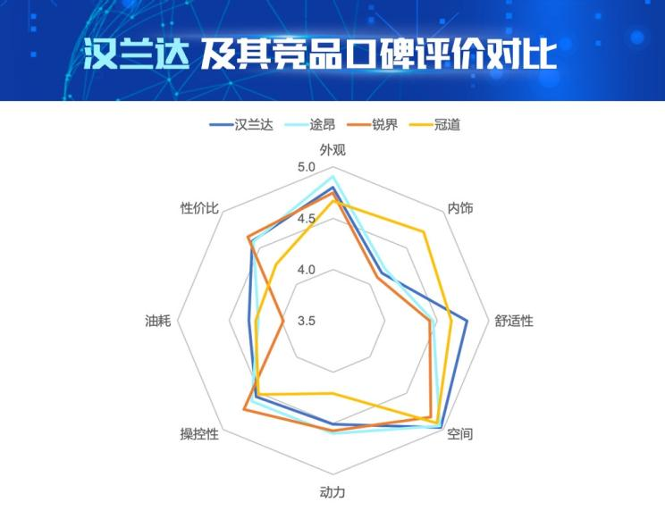 AI看市场|数据解读汉兰达产品竞争力