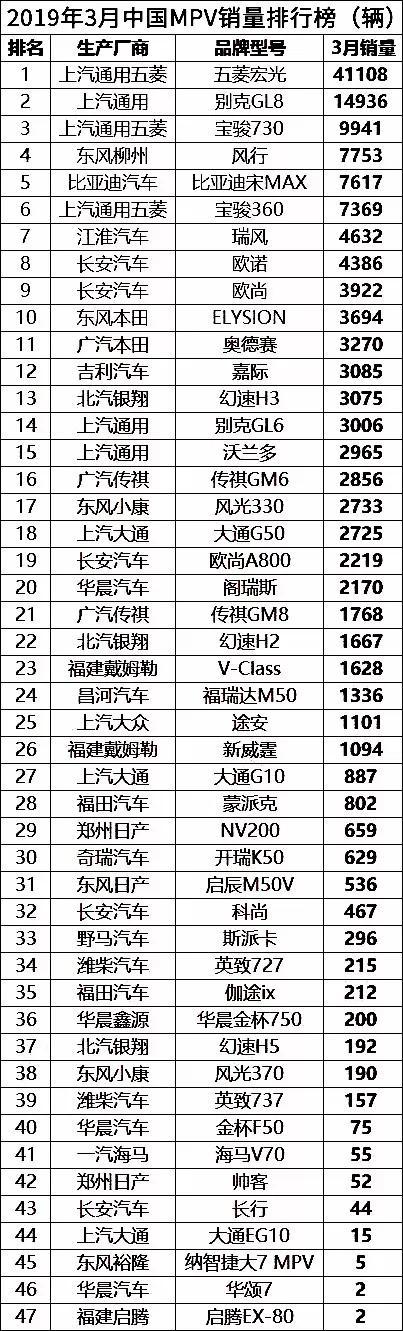 3月国内MPV销量排行榜(完整版)
