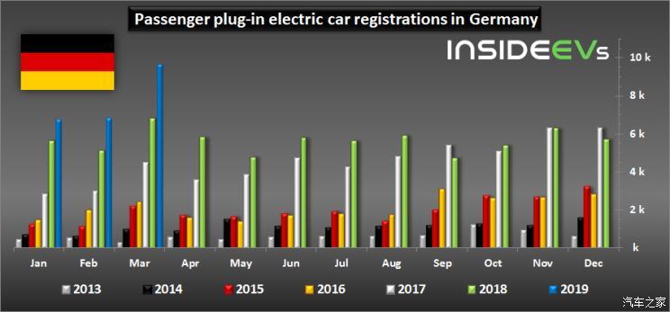 破纪录 德国3月新能源车销量近一万辆