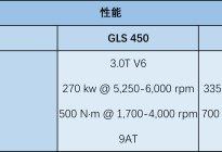 豪华SUV标杆——奔驰GLS加规配置分析