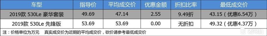 【真实成交价快报】插电混动香不香 宝马5系新能源最高优惠6.5万
