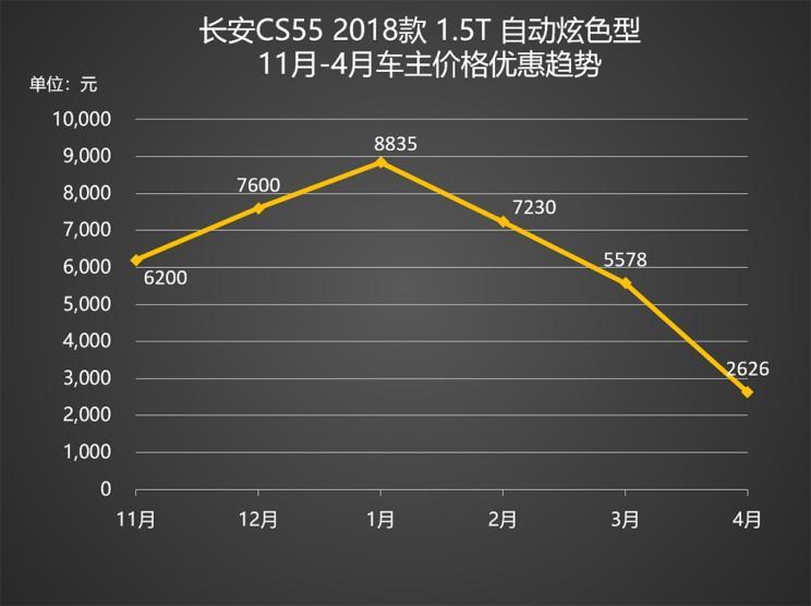 比亚迪宋降2万 中国紧凑型SUV降价排行