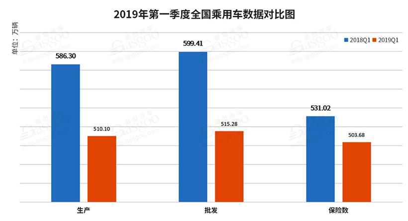一季度乘用车保险数分析:整体下滑5.15% 法系车跌幅最大
