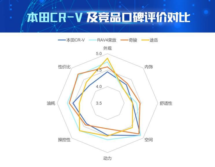 AI看市场|数据解读本田CR-V产品竞争力