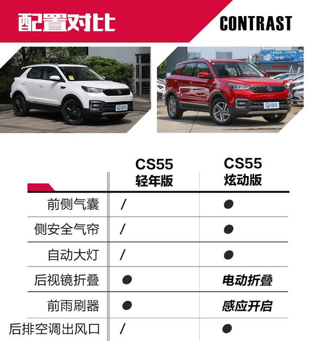 逛车市| 价格相差无几 长安CS55选新推款还是主销款?