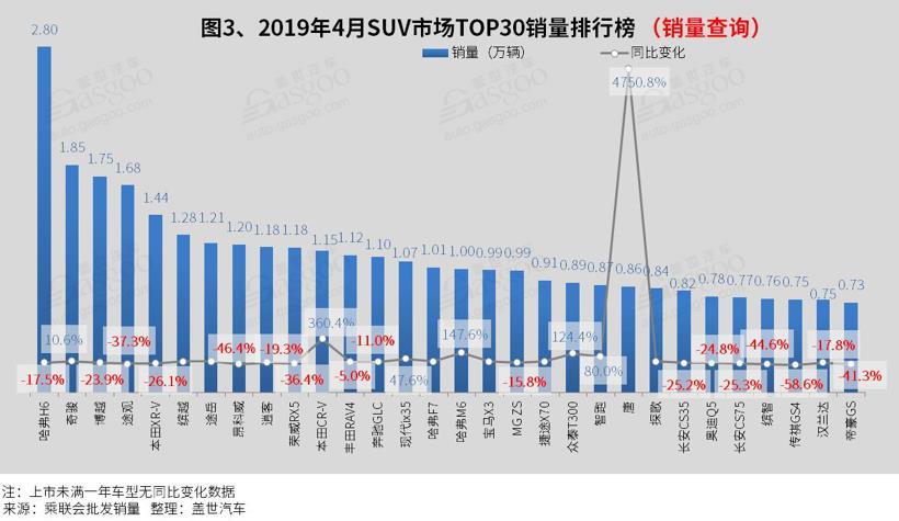2019年4月汽车销量排行榜:仅朗逸 卡罗拉销量突破三万