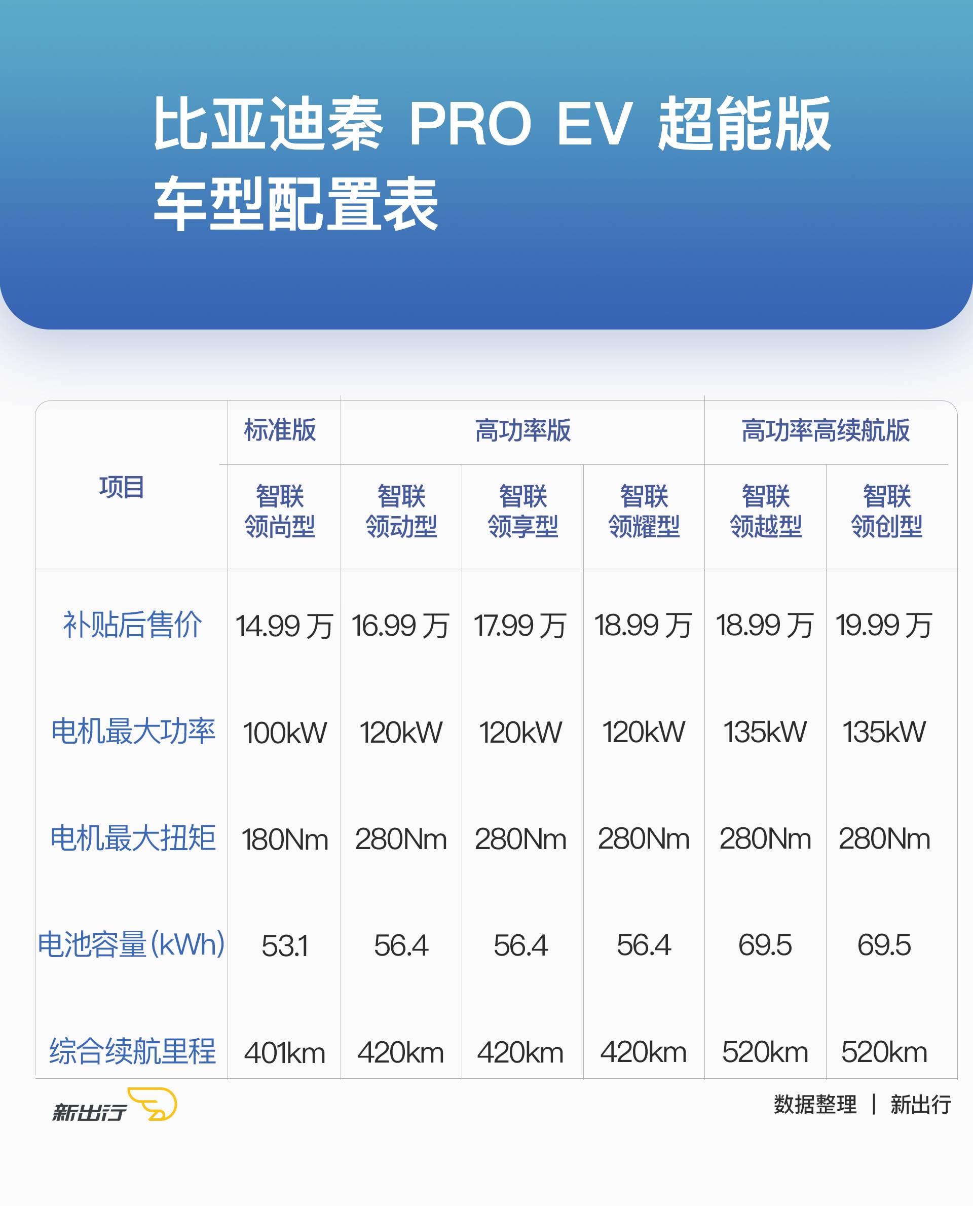 """到底有多""""超能""""? 比亚迪秦Pro EV 超能版购买分析"""