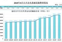 中国4月公共充电基础设施4月增速平稳,快充桩占比达43%