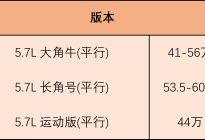 V8纯硬汉——公羊1500运动版版本解析